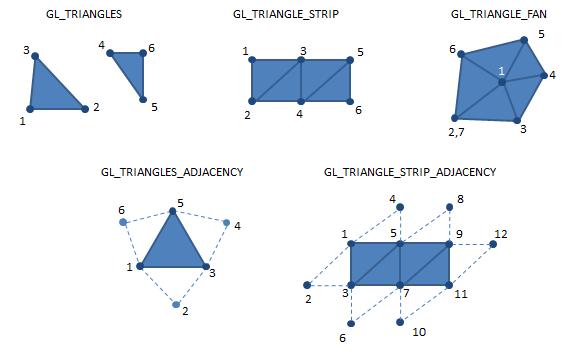 Geometry Shader