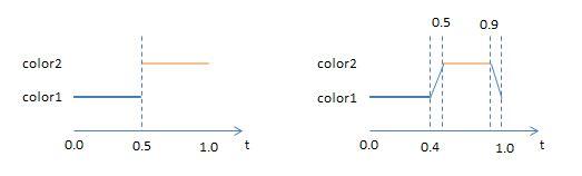 textureFunction